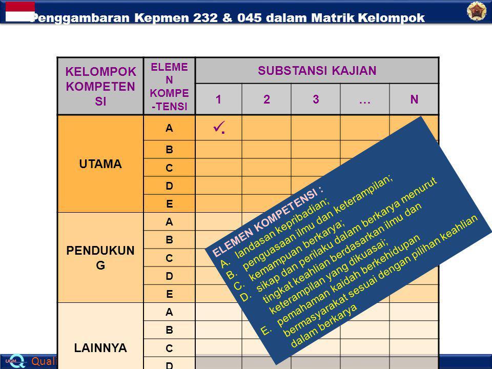 Penggambaran Kepmen 232 & 045 dalam Matrik Kelompok Kompetensi, Elemen Kompetensi dan Substansi Kajian
