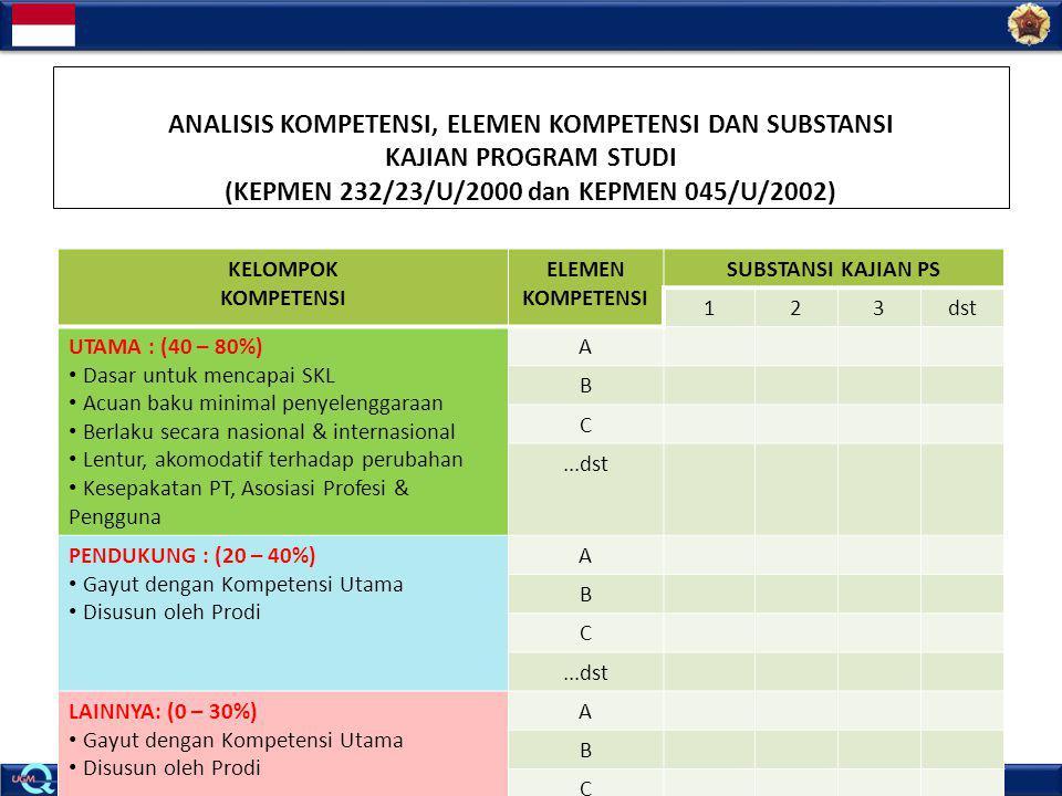 ANALISIS KOMPETENSI, ELEMEN KOMPETENSI DAN SUBSTANSI KAJIAN PROGRAM STUDI (KEPMEN 232/23/U/2000 dan KEPMEN 045/U/2002)