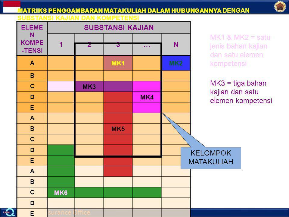 MK1 & MK2 = satu jenis bahan kajian dan satu elemen kompetensi