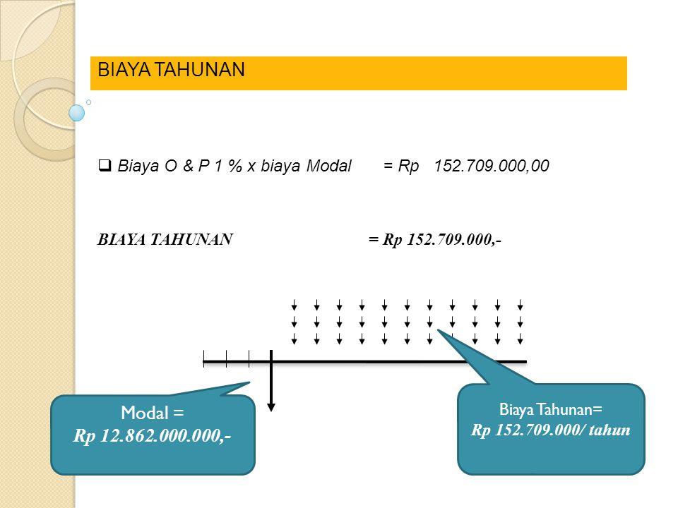BIAYA TAHUNAN Modal = Rp 12.862.000.000,-