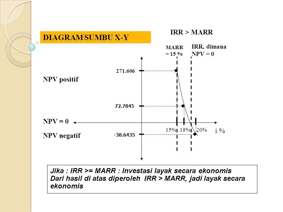. . . DIAGRAM SUMBU X-Y IRR > MARR NPV positif NPV = 0 i %