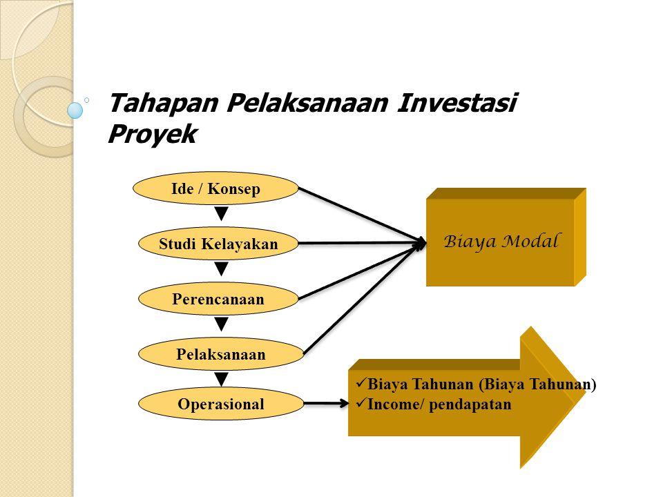 Tahapan Pelaksanaan Investasi Proyek