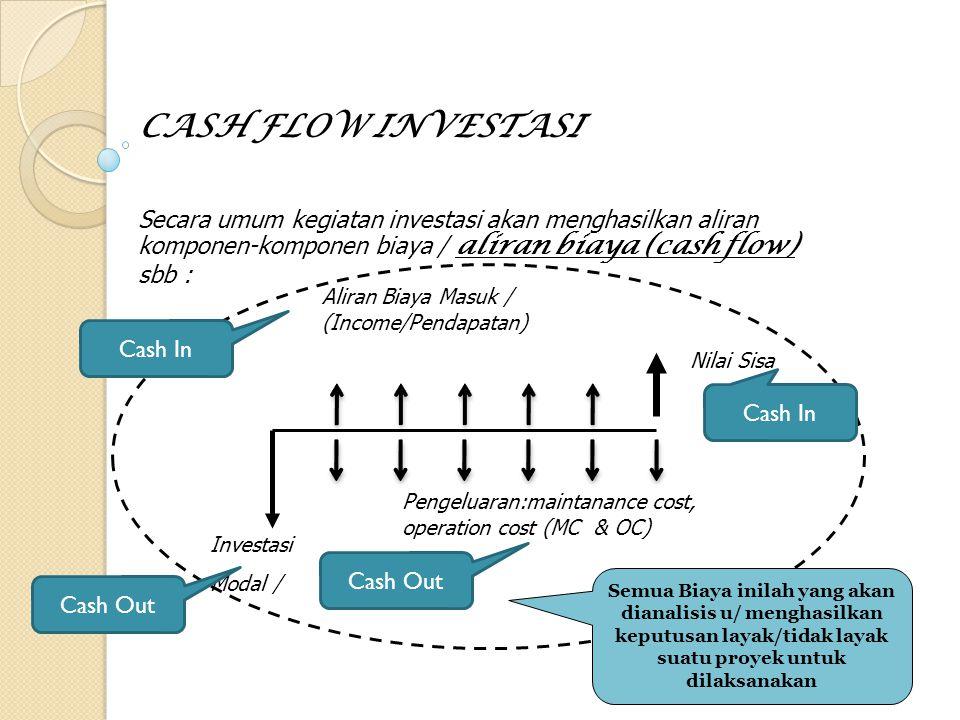 CASH FLOW INVESTASI Secara umum kegiatan investasi akan menghasilkan aliran komponen-komponen biaya / aliran biaya (cash flow) sbb :