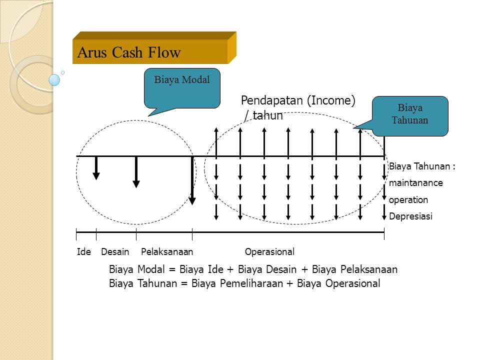 Arus Cash Flow Pendapatan (Income) / tahun Biaya Modal Biaya Tahunan