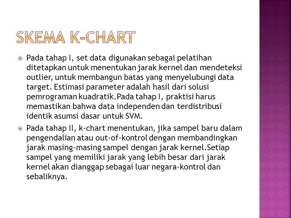 Skema k-chart