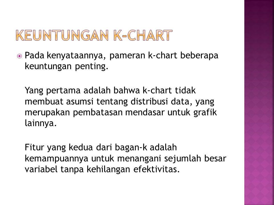 Keuntungan K-Chart Pada kenyataannya, pameran k-chart beberapa keuntungan penting.