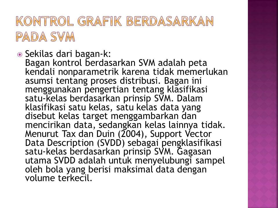 Kontrol grafik berdasarkan pada SVM