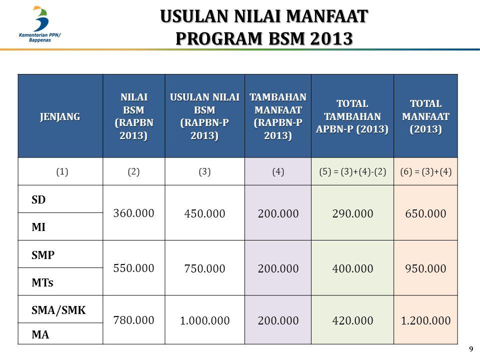USULAN NILAI MANFAAT PROGRAM BSM 2013