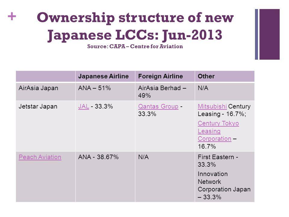 Ownership structure of new Japanese LCCs: Jun-2013 Source: CAPA – Centre for Aviation