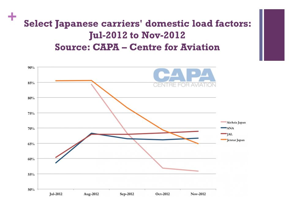 Select Japanese carriers domestic load factors: Jul-2012 to Nov-2012 Source: CAPA – Centre for Aviation