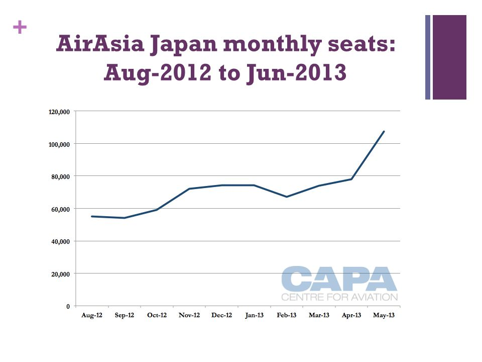 AirAsia Japan monthly seats: Aug-2012 to Jun-2013