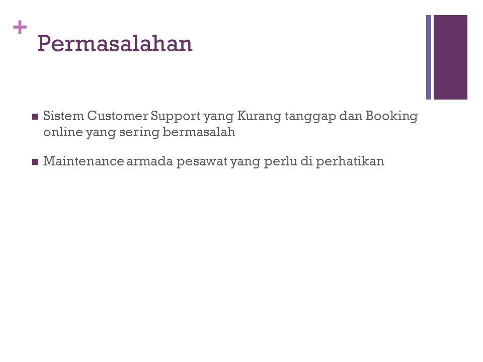 Permasalahan Sistem Customer Support yang Kurang tanggap dan Booking online yang sering bermasalah.