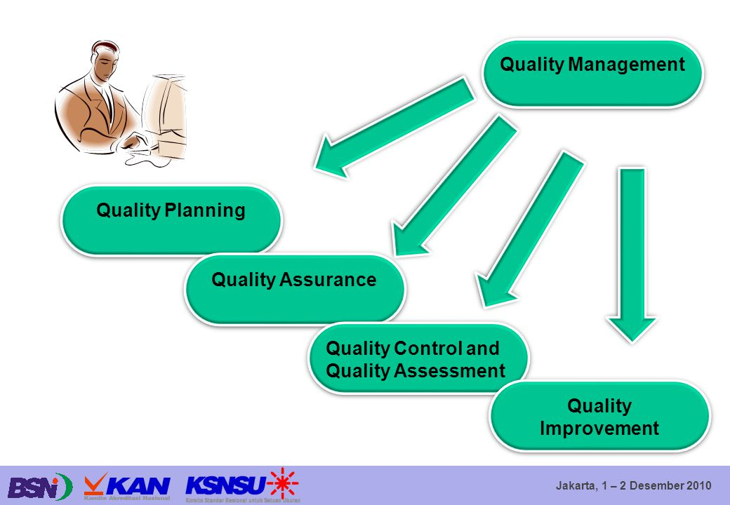Quality Management Quality Planning. Quality Assurance.