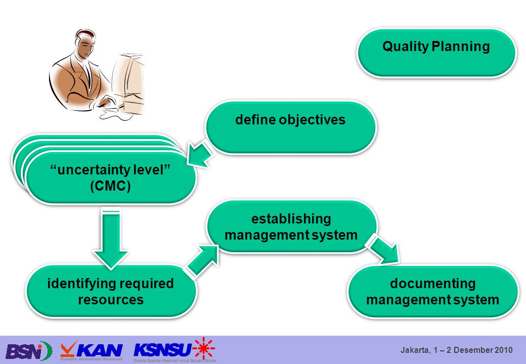 establishing management system
