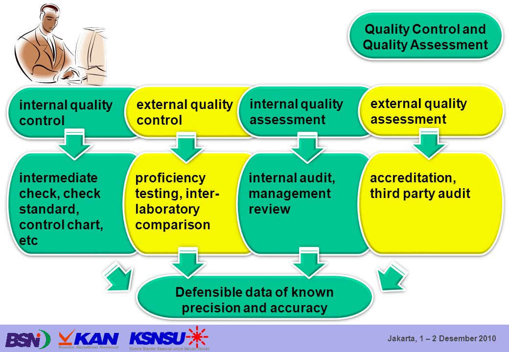 Quality Control and Quality Assessment