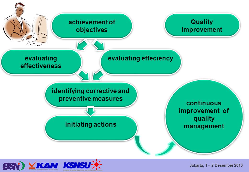 achievement of objectives Quality Improvement