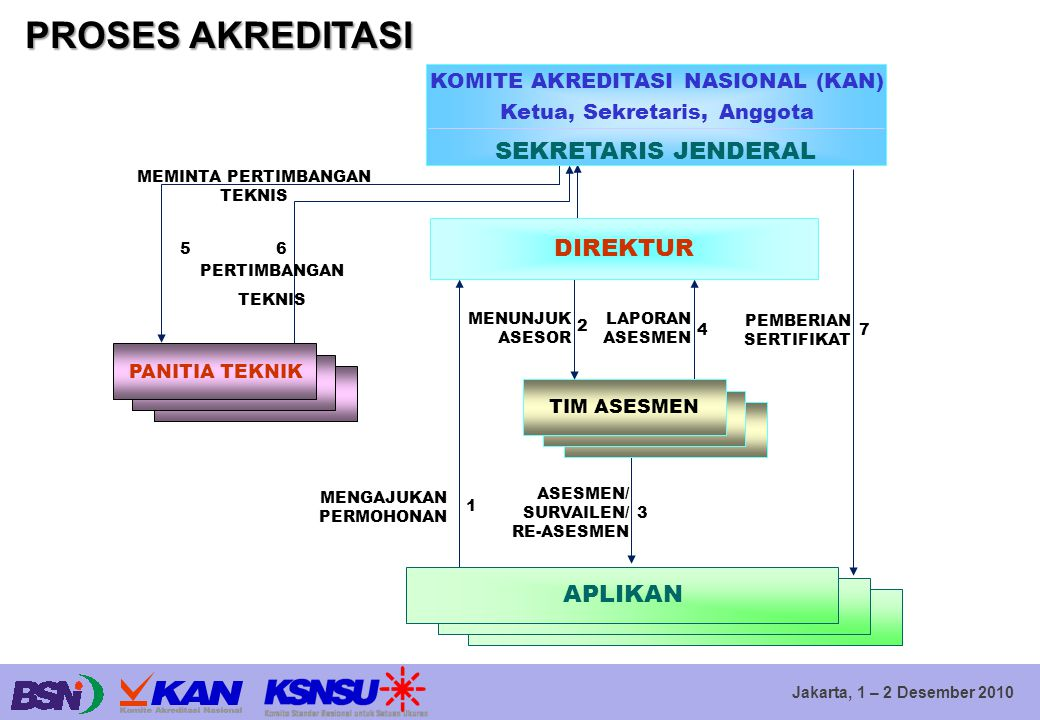 KOMITE AKREDITASI NASIONAL (KAN) Ketua, Sekretaris, Anggota