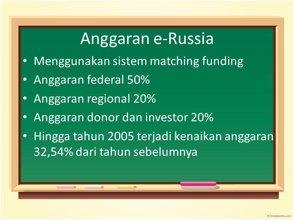 Anggaran e-Russia Menggunakan sistem matching funding