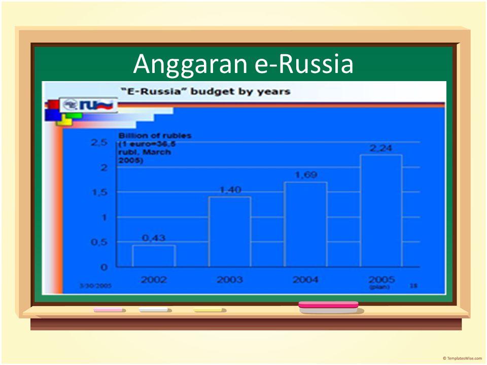 Anggaran e-Russia