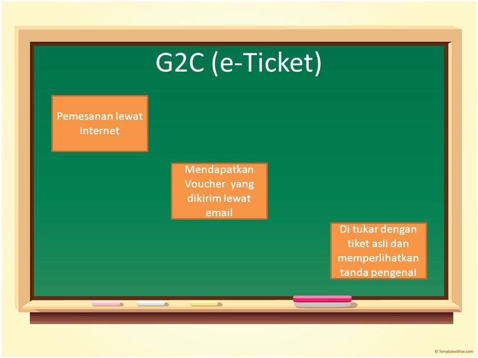 G2C (e-Ticket) Pemesanan lewat Internet