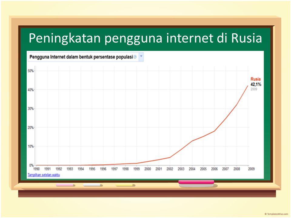 Peningkatan pengguna internet di Rusia