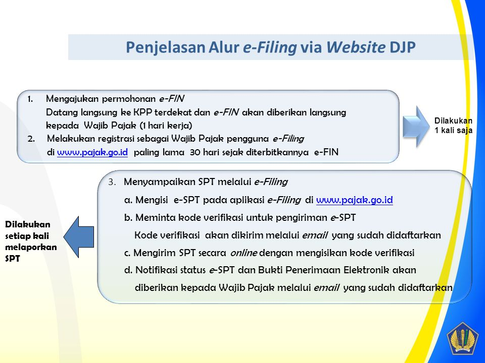 Penjelasan Alur e-Filing via Website DJP