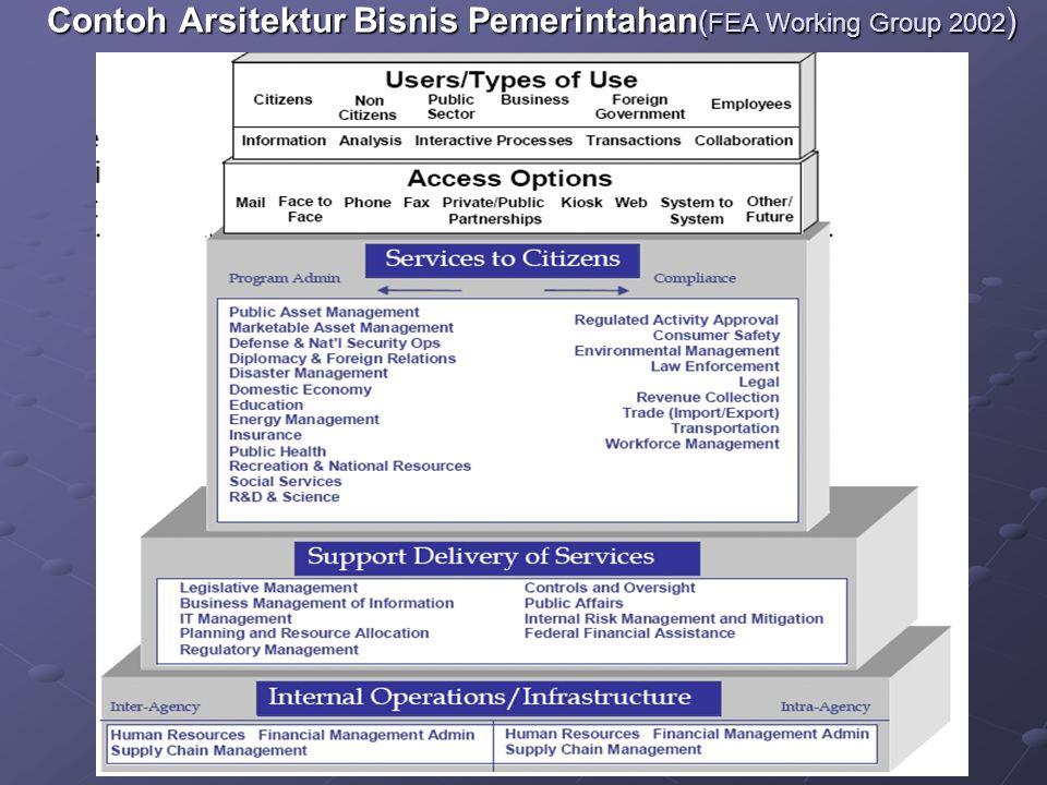 Contoh Arsitektur Bisnis Pemerintahan(FEA Working Group 2002)