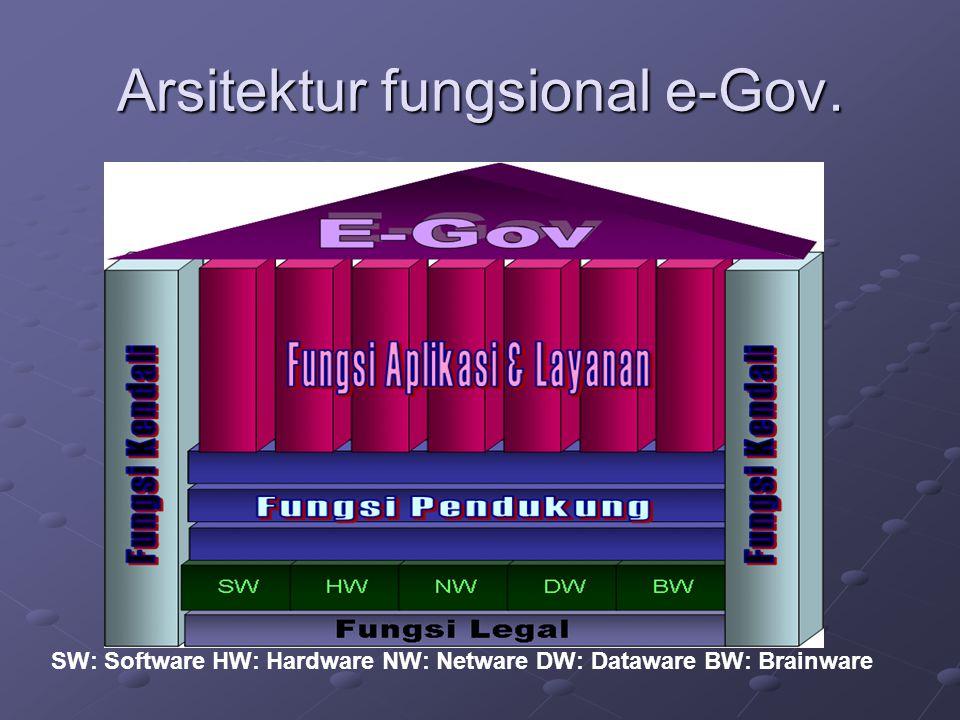Arsitektur fungsional e-Gov.