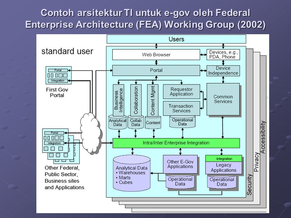 Contoh arsitektur TI untuk e-gov oleh Federal Enterprise Architecture (FEA) Working Group (2002)