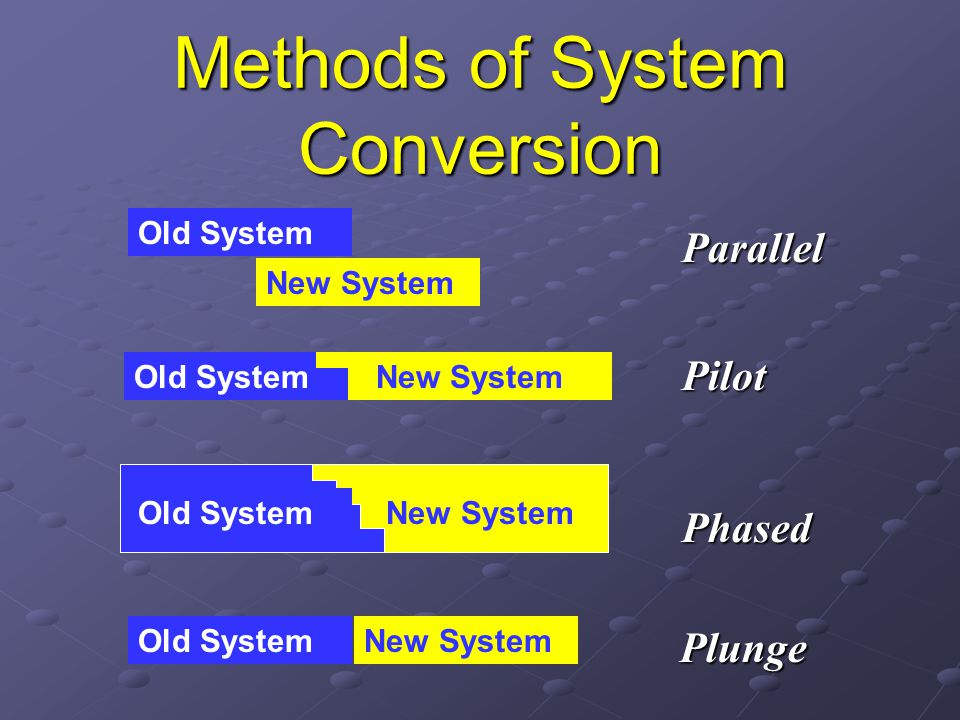 Methods of System Conversion