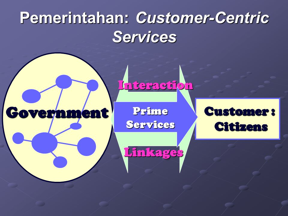 Pemerintahan: Customer-Centric Services