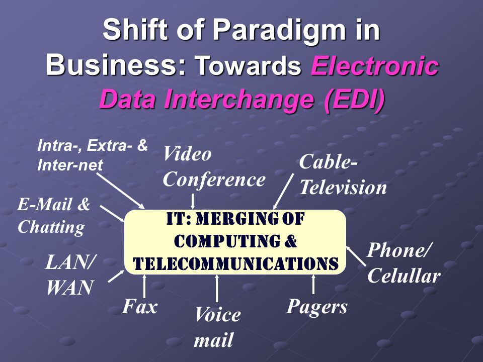 IT: Merging of Computing & TELECommunications