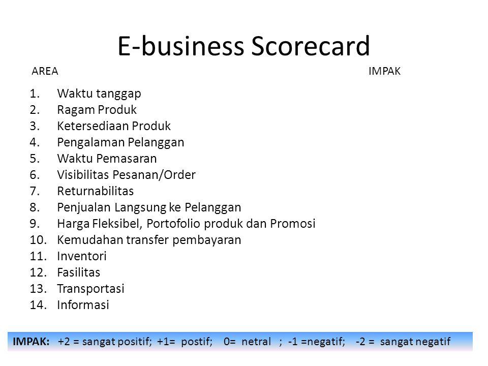 E-business Scorecard Waktu tanggap Ragam Produk Ketersediaan Produk