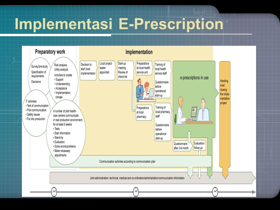 Implementasi E-Prescription