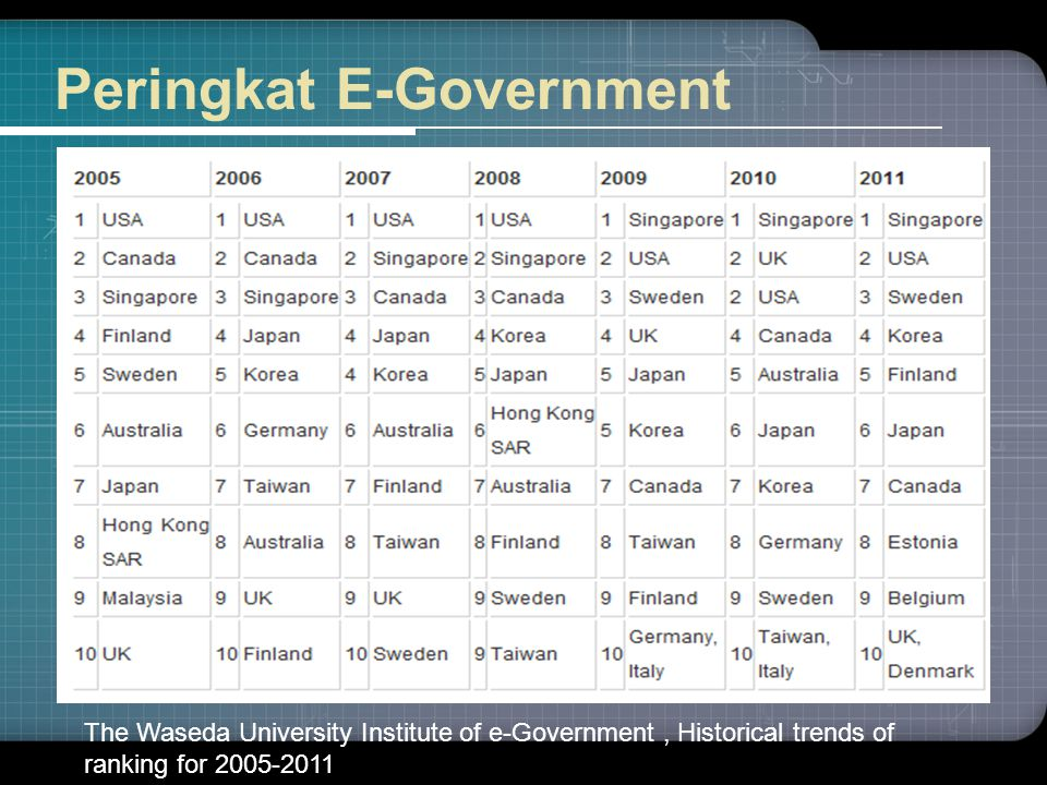 Peringkat E-Government