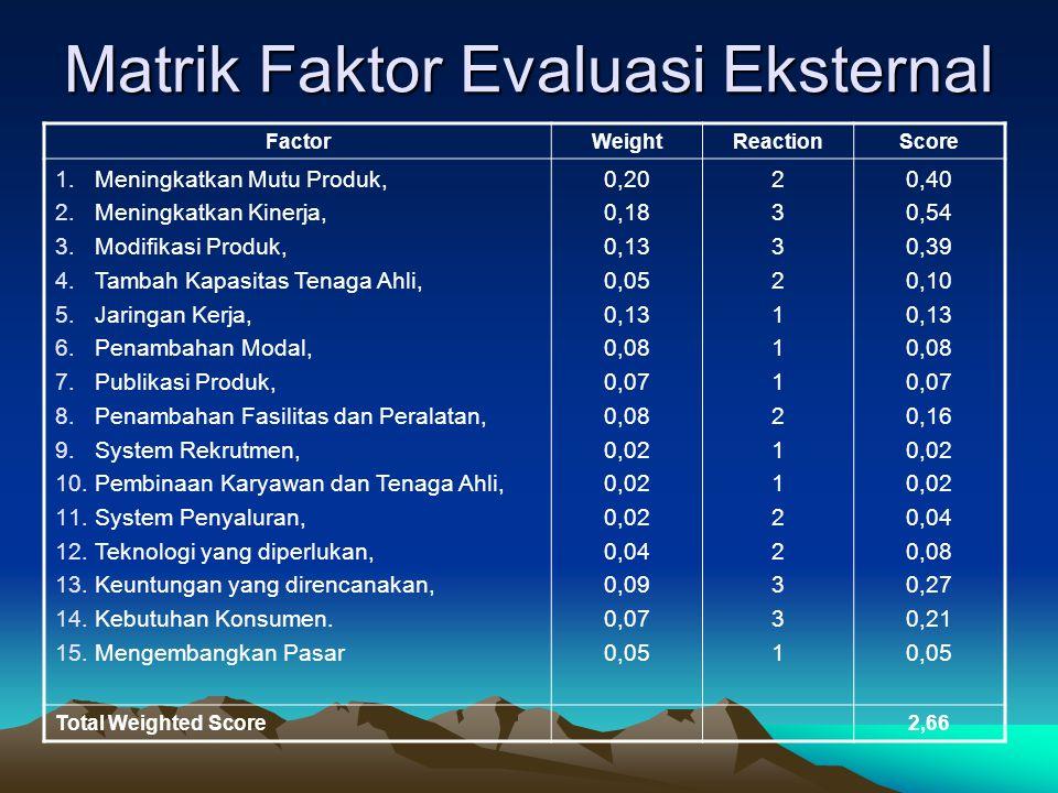Matrik Faktor Evaluasi Eksternal