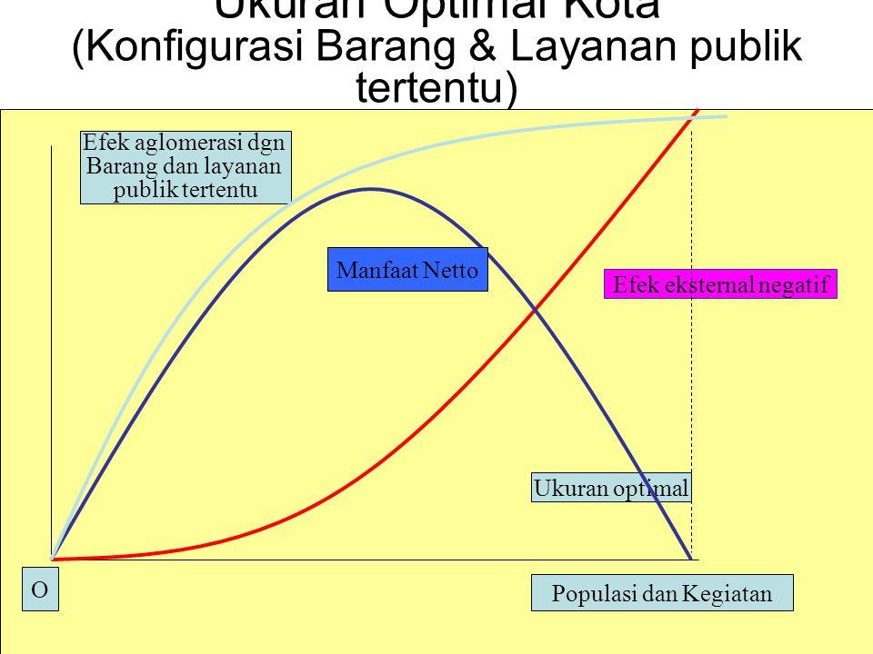 Ukuran Optimal Kota (Konfigurasi Barang & Layanan publik tertentu)