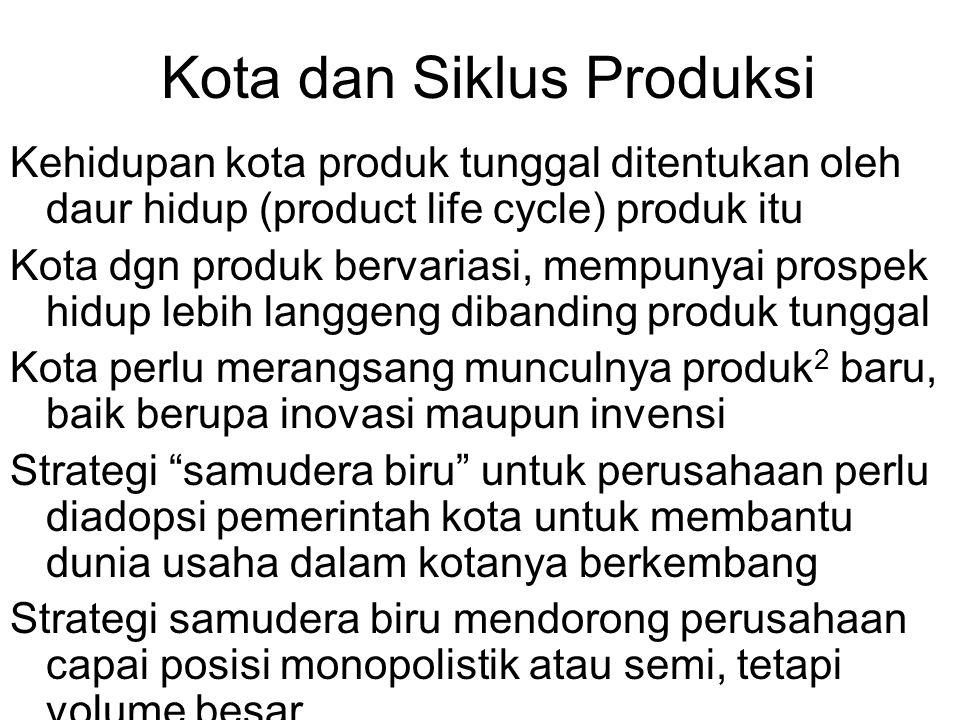 Kota dan Siklus Produksi
