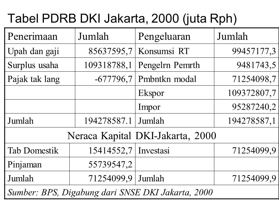 Neraca Kapital DKI-Jakarta, 2000