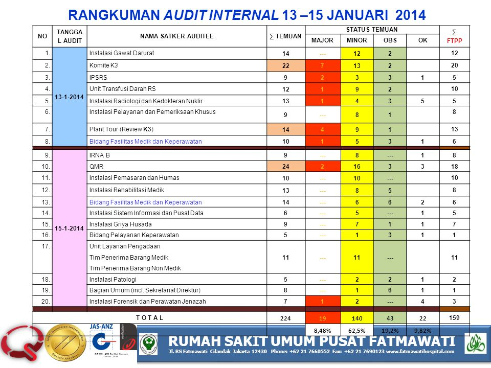 RANGKUMAN AUDIT INTERNAL 13 –15 JANUARI 2014