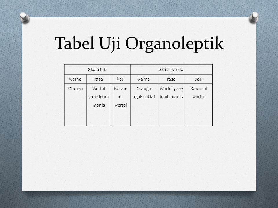 Tabel Uji Organoleptik