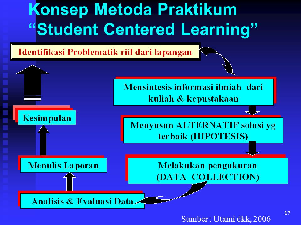 Konsep Metoda Praktikum Student Centered Learning