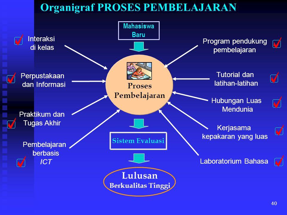 Organigraf PROSES PEMBELAJARAN