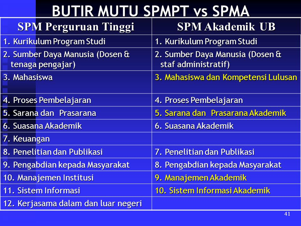 BUTIR MUTU SPMPT vs SPMA