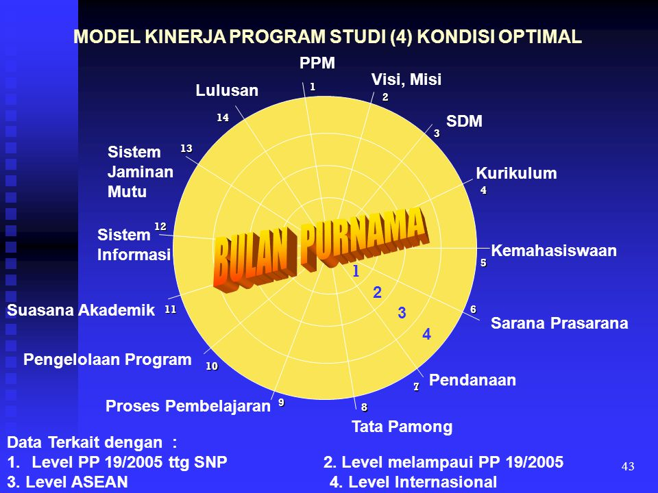 MODEL KINERJA PROGRAM STUDI (4) KONDISI OPTIMAL
