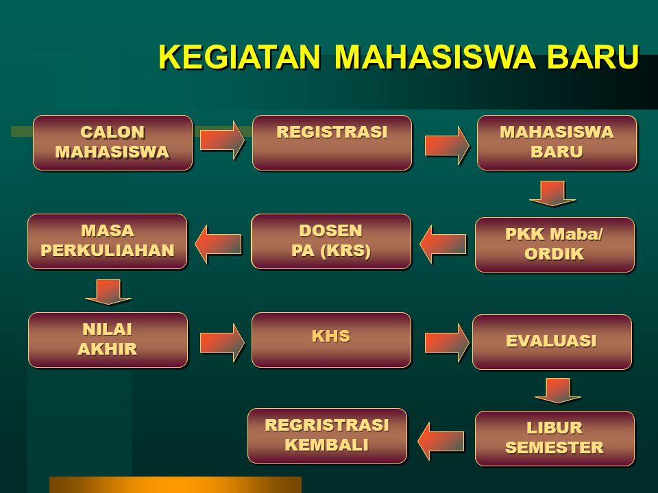 KEGIATAN MAHASISWA BARU