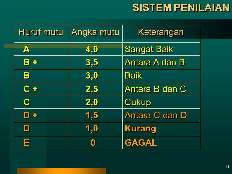 SISTEM PENILAIAN E 1,0 D 1,5 D + 2,0 C 2,5 C + 3,0 B 3,5 B + 4,0 A