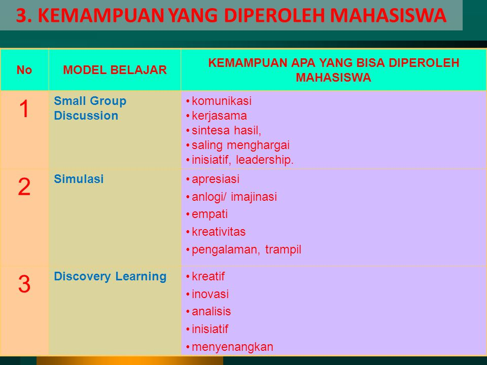 1 2 3 3. KEMAMPUAN YANG DIPEROLEH MAHASISWA No MODEL BELAJAR