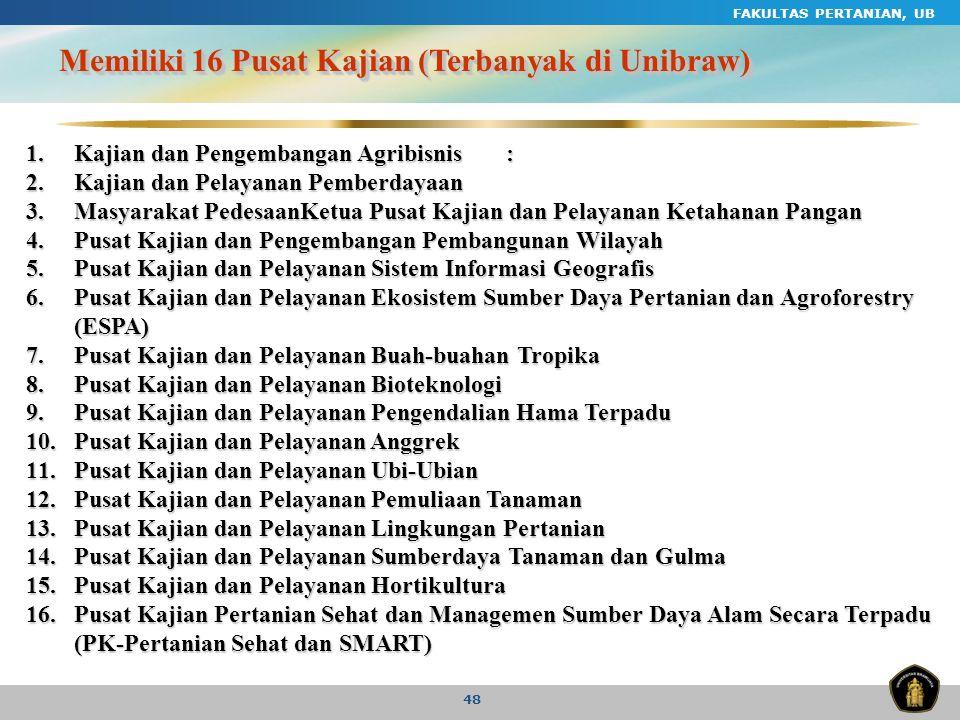 Memiliki 16 Pusat Kajian (Terbanyak di Unibraw)