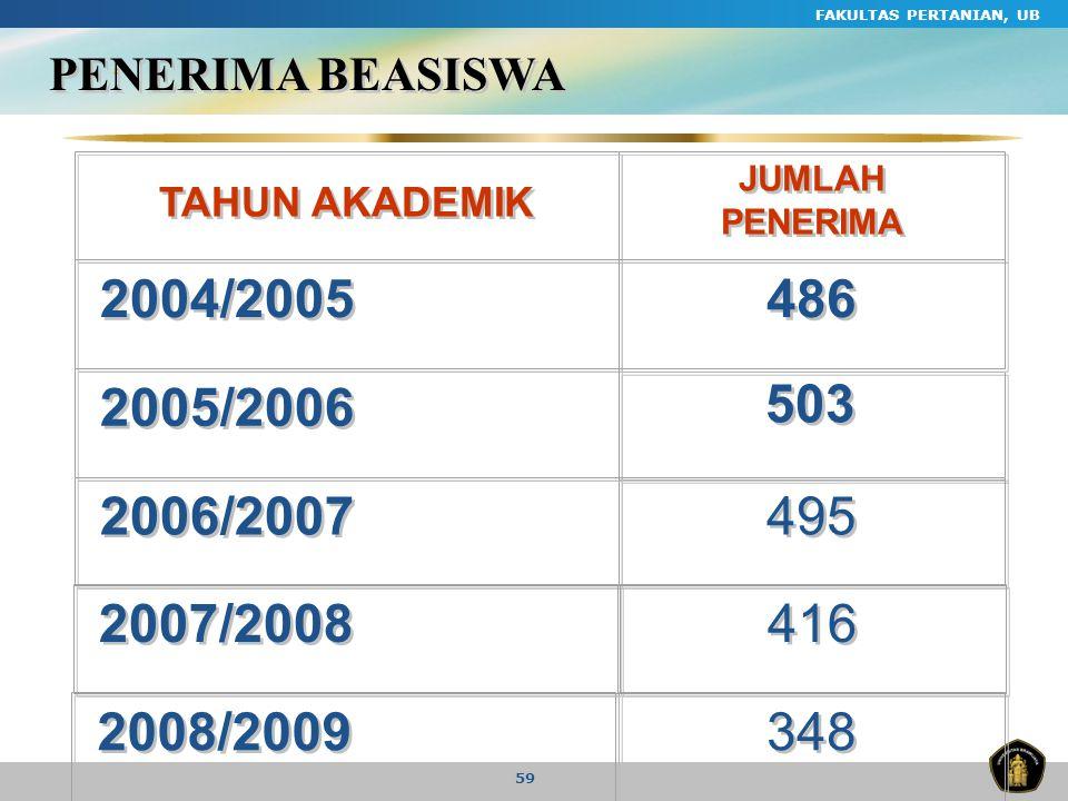 FAKULTAS PERTANIAN, UB PENERIMA BEASISWA. TAHUN AKADEMIK. JUMLAH PENERIMA. 2004/2005. 486. 2005/2006.